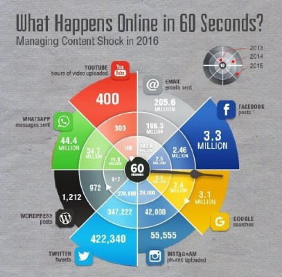 content-marketing-an-internet-minute