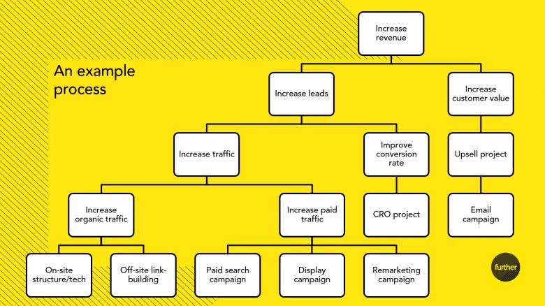 Furth's strategic plan flow chart