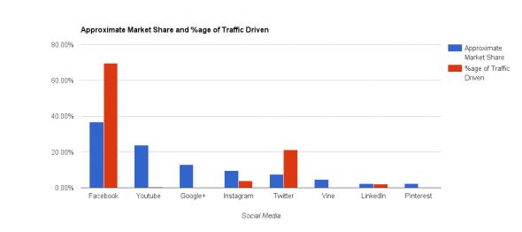 Social media demographics graph