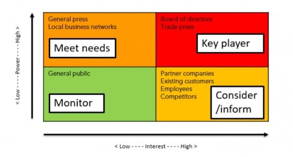 PR v marketing blog stakeholder map example
