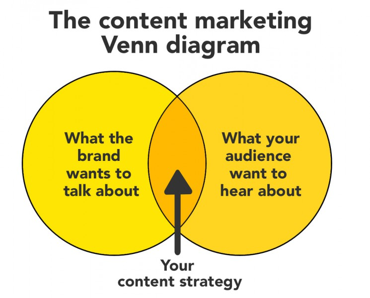 but this venn diagram is simple and reassuring  the most important thing is  making sure the audience is considered when creating content