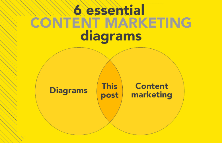 6 essential content marketing diagrams for marketing managers