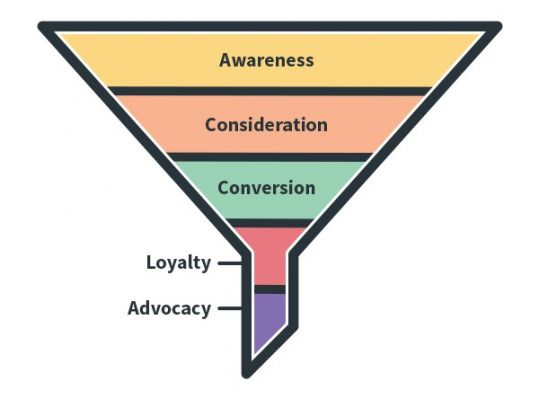 Marketing funnel for persuasive communication blog