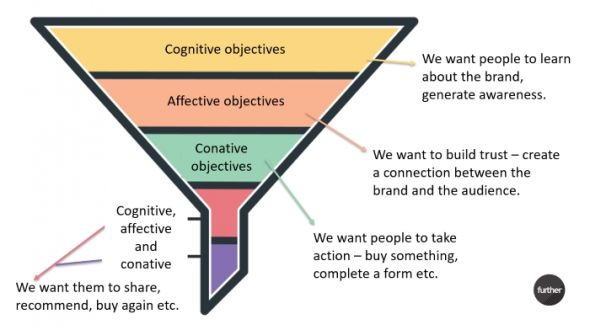 Adapted marketing funnel for persuasive communication blog