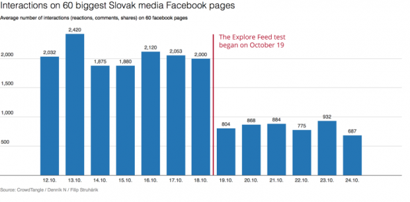 Graph showing Facebook Explore results
