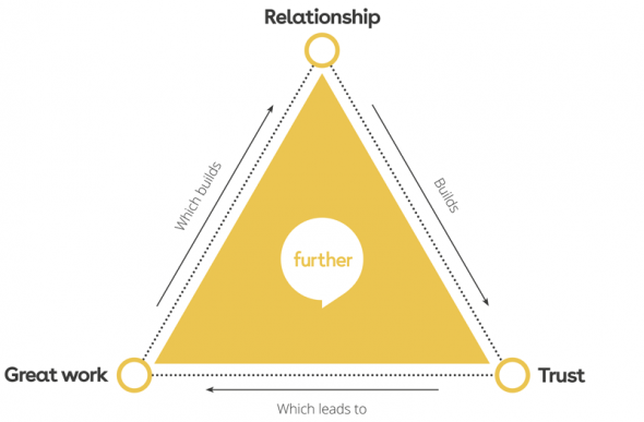 Graphic showing triangle of trust concept