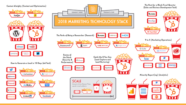 Example of a 2018 marketing technology stack