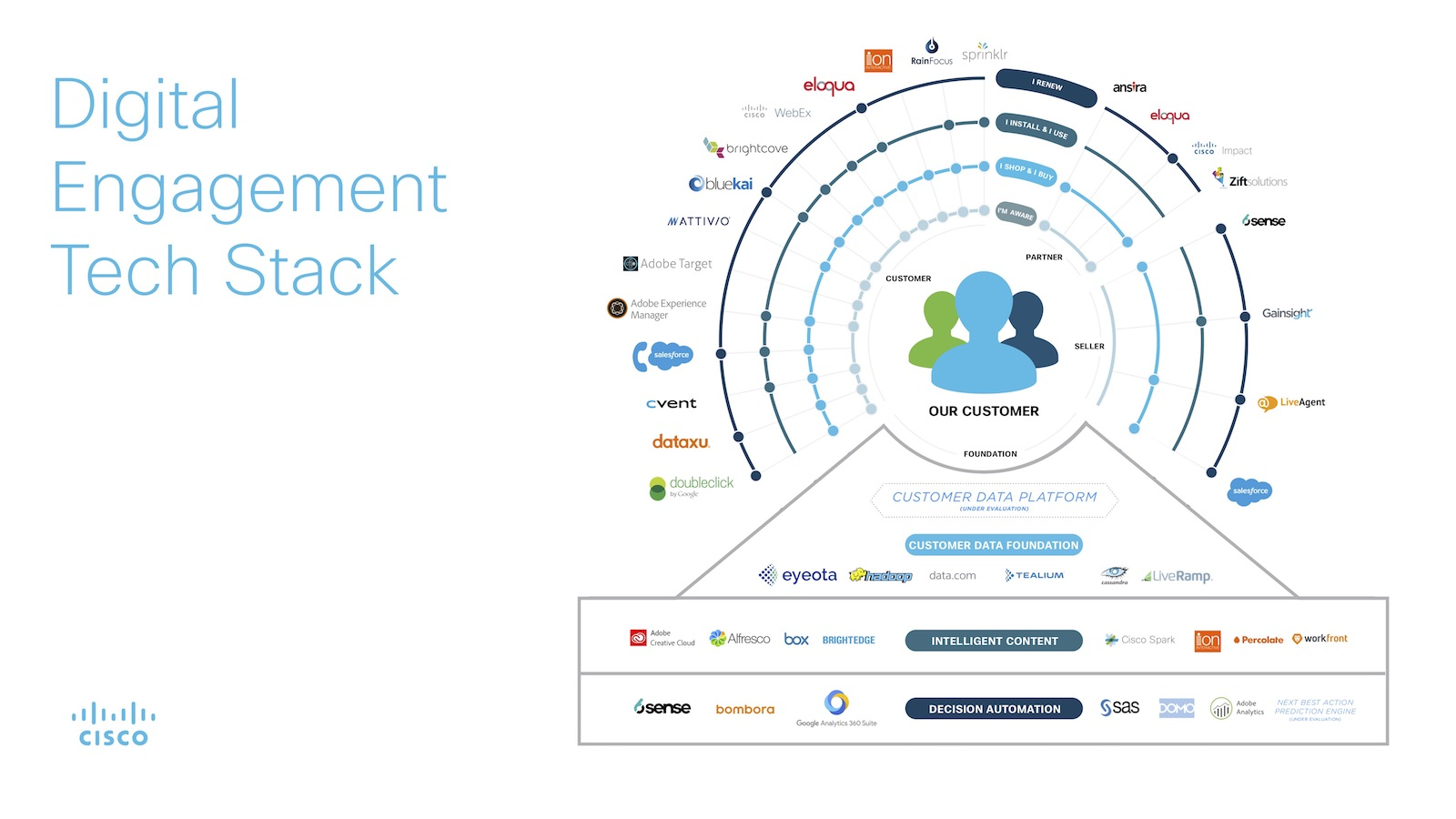 Digital tech marketing stack example