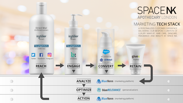 Space NK marketing stack example