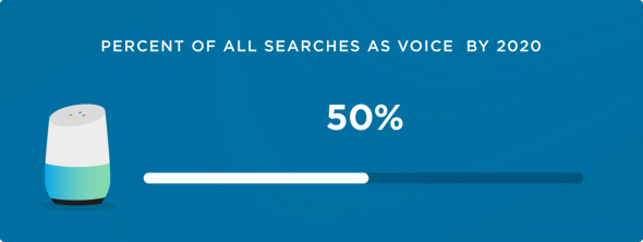 Percent of all searches as voice 2020
