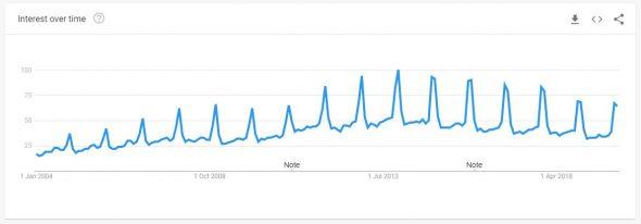 John Lewis Google Trends