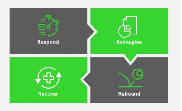 Gravity's 4Rs framework for brands