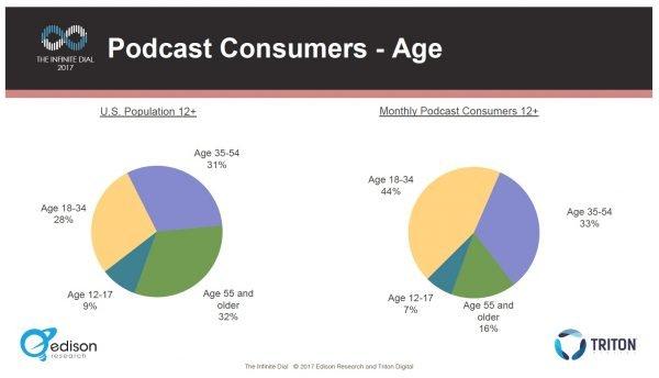 Podcast Consumer Age